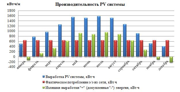 Производительность PV системы