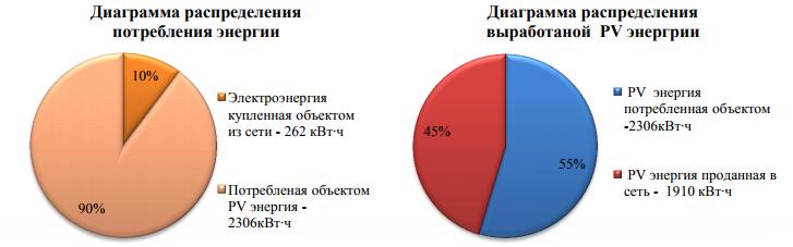 Диаграмма распределения потребления энергии