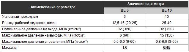 Характеристики гидрораспределителей ВЕ 6