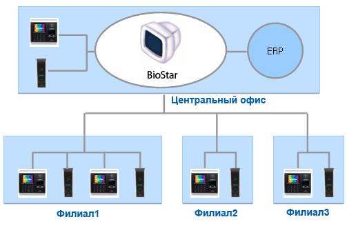 Биометрические системы учета времени Suprema