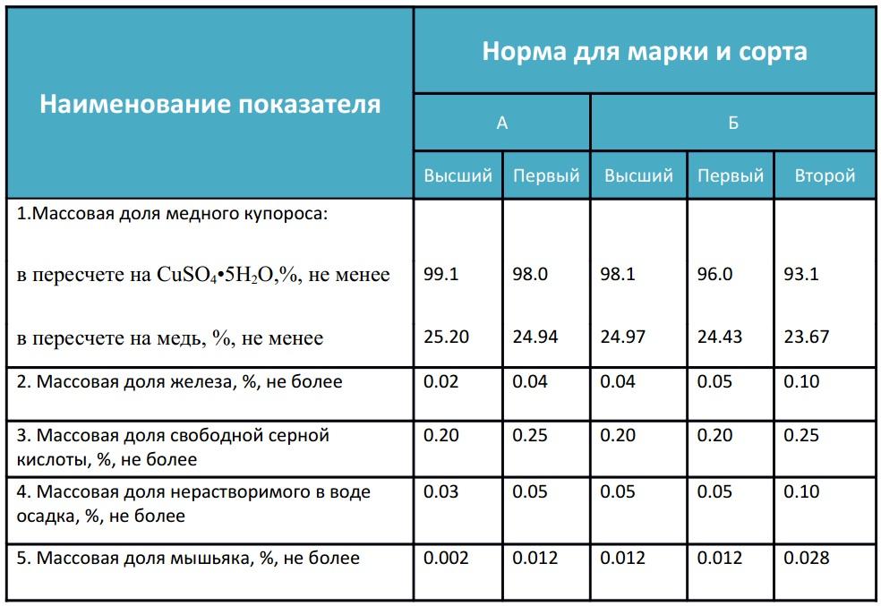 Физико-химические характеристики медного купороса
