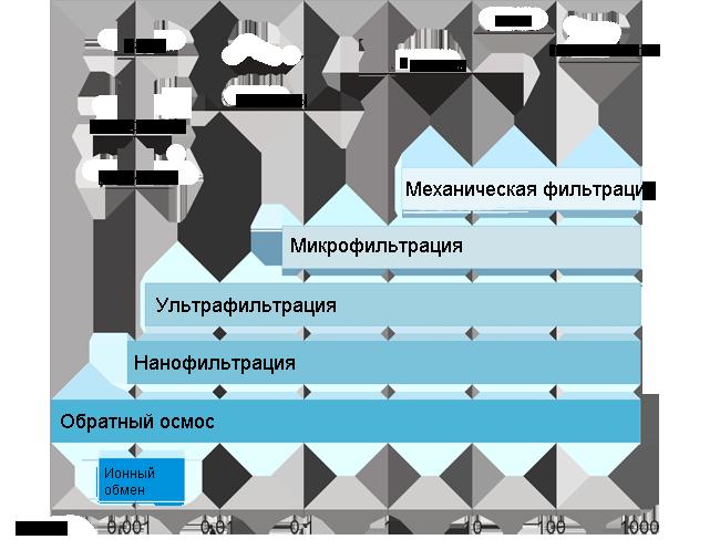promyshlennaya-obratnoosmoticheskaya-membrana