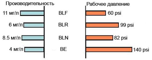 Сравнение характеристик мембран RE4040