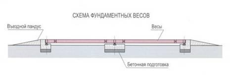 схема расположения фундаментных автомобильных весов