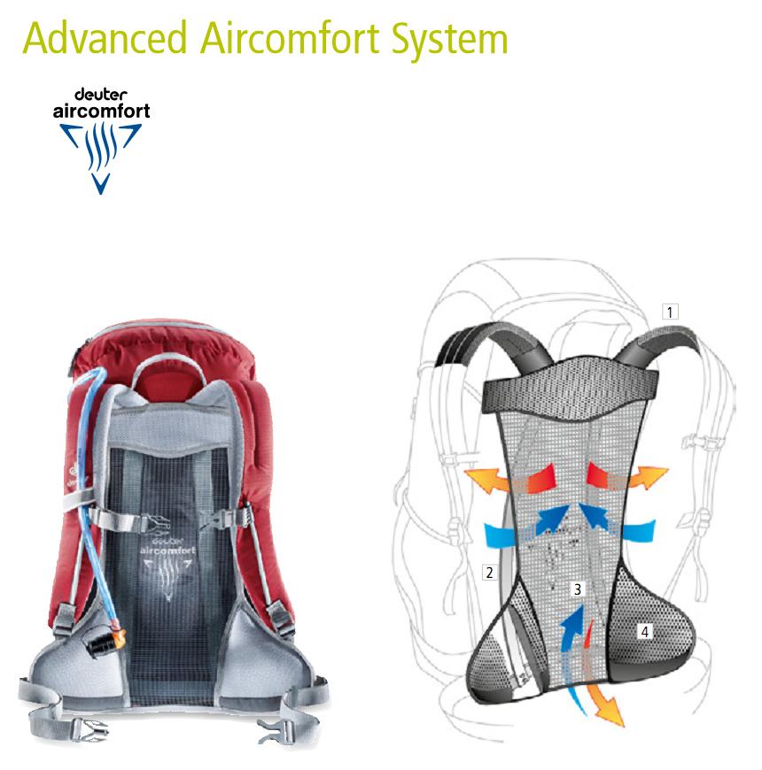 Система ― Deuter Advanced Aircomfort System