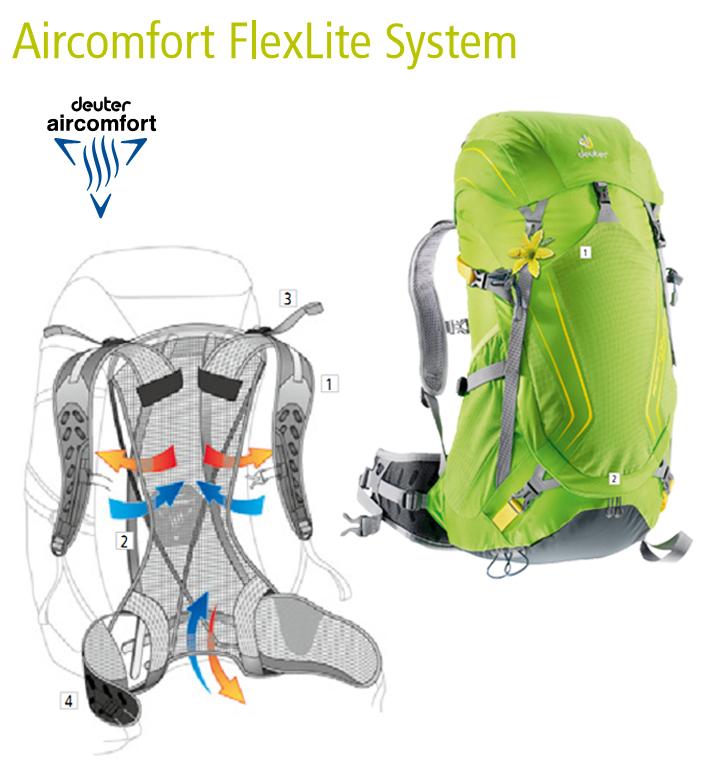 Система ― Deuter Aircomfort FlexLite System