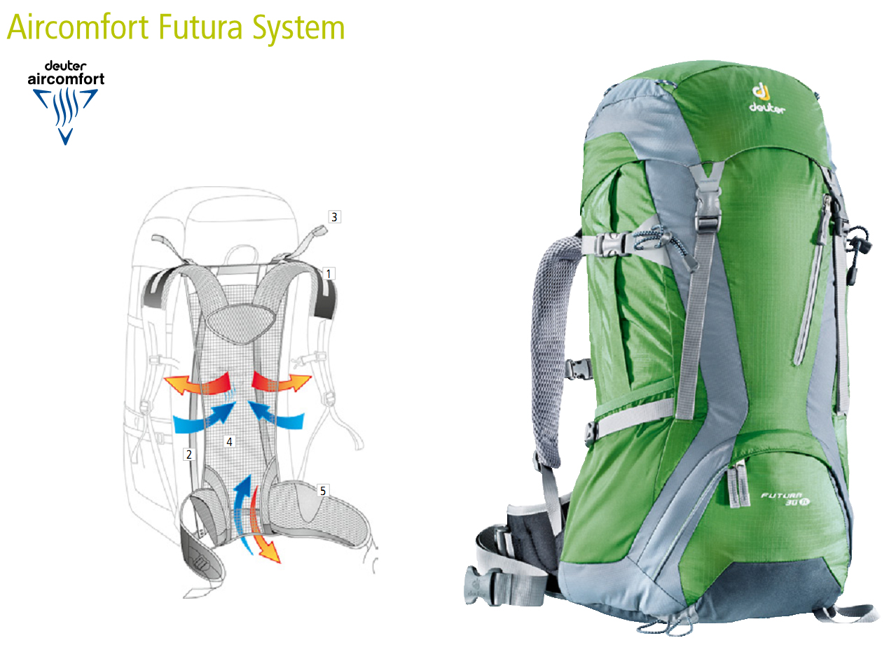 Система ― Deuter Aircomfort Futura System