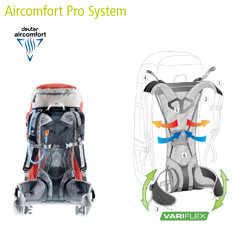 Система ― Deuter Aircomfort Pro System
