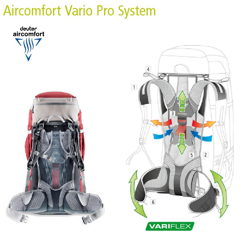 Система ― Deuter Aircomfort Vario Pro System