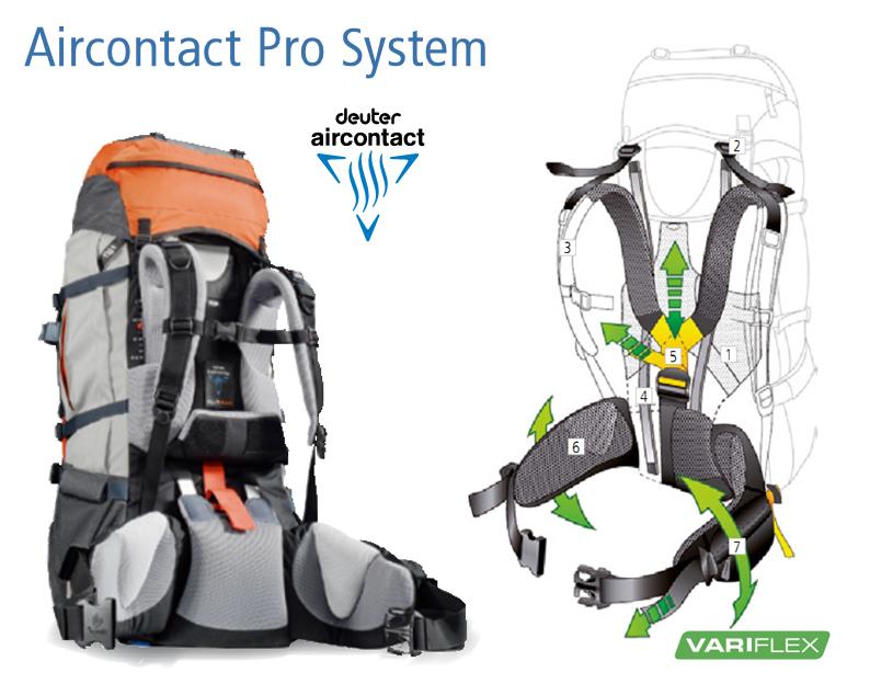 Система ― Deuter Aircontact Pro System