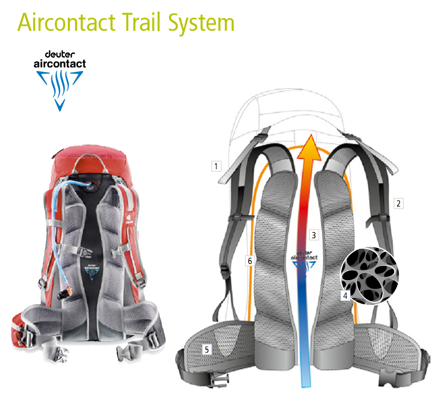 Система ― Deuter Aircontact Trail System