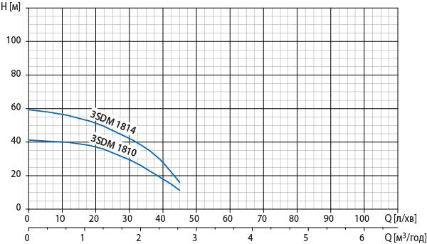 """4"""" свердловинна помпа Watomo (Ватомо) серії 3SDM"""