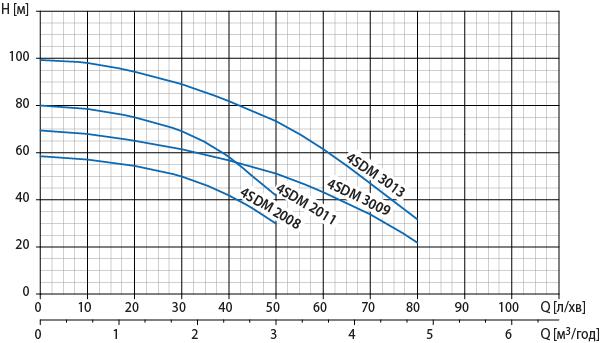 """4"""" свердловинна помпа Watomo (Ватомо) серії 4SDM"""