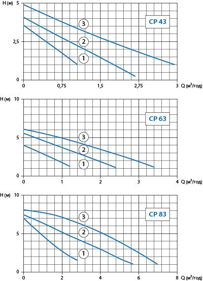Робочі характеристики помп Watomo (Ватомо) серії СP