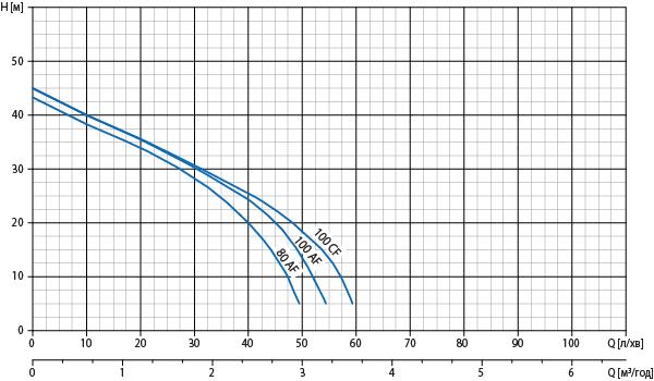 Робоча діаграма насоса Watomo (Ватомо) серії Eco AF ― CF
