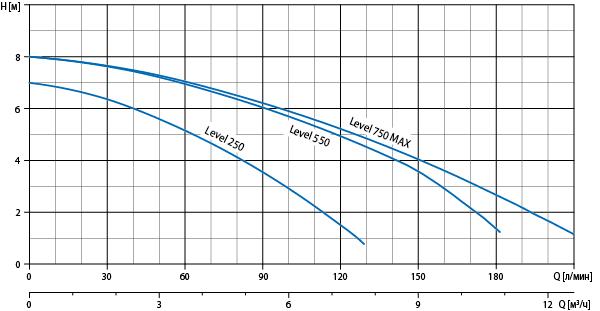 Робоча діаграма насоса Watomo (Ватомо) серії Level