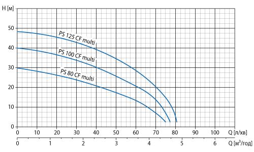 Робоча діаграма насоса Watomo (Ватомо) серії PS CF MULTI