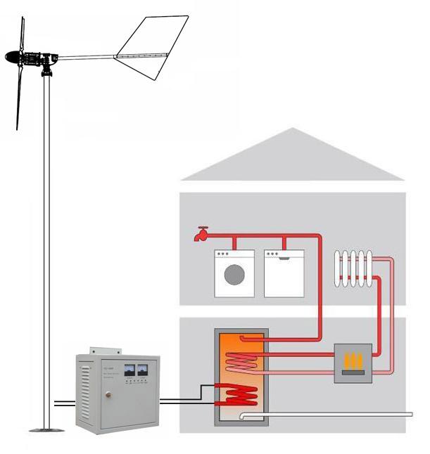 Exmork отопление ветрогенератором