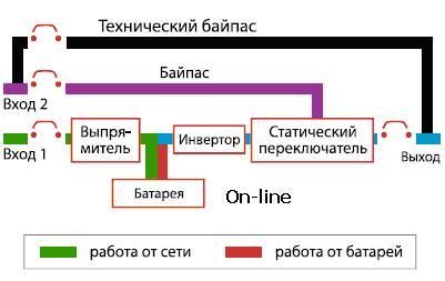 схема работы источника бесперебойного питания on-line