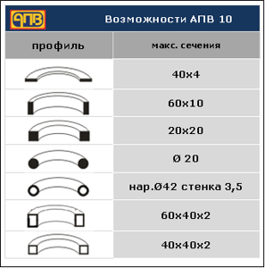 apv_tablica