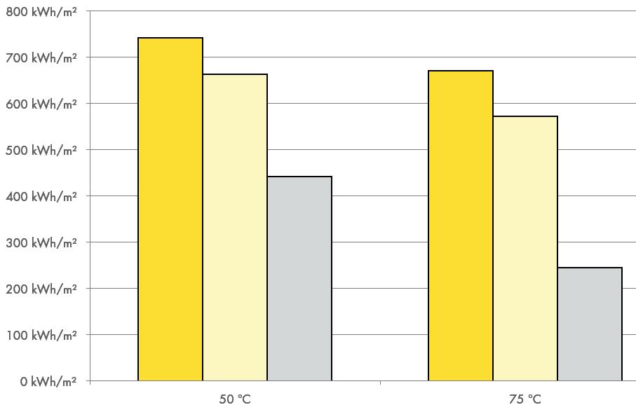 продуктивность солнечных коллекторов PARADIGMA