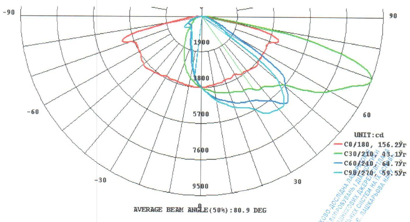 Форма КСС светильника