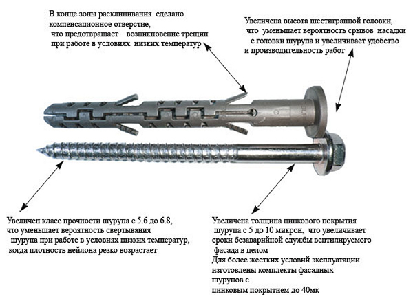 устройство фасадного анкер-дюбеля