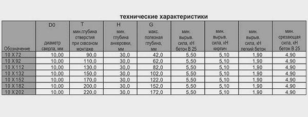 таблица технических характеристик металлического рамного анкера