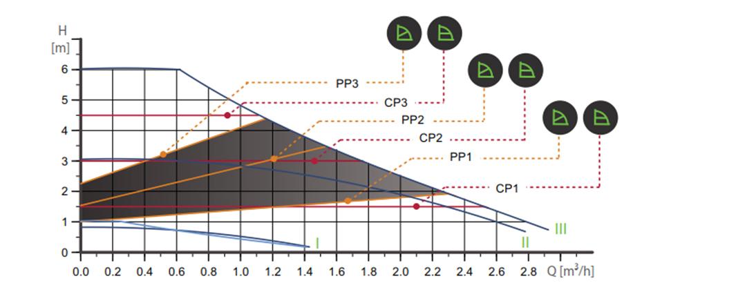 grundfos alpha 32 60 grafic
