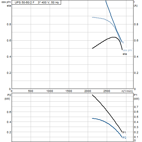 Характеристика двигателя насосов UPS 50-60/2 F
