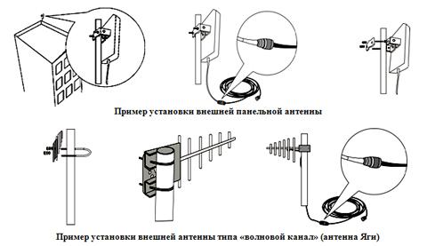 установка gsm антенны