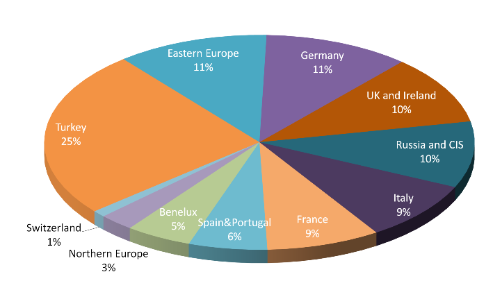 Chillers above 700kW - Market 2016 - Europe - Split by country.PNG