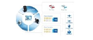 Full-DC (3D DC-inverter)