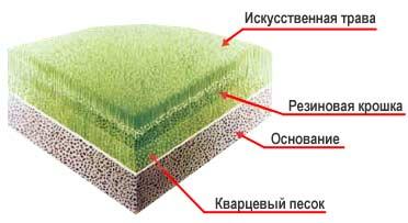 Искусственная трава | искусственный  газон | синтетические покрытия из искусственной травы Украина Днепропетровск Киев спортивные покрытия