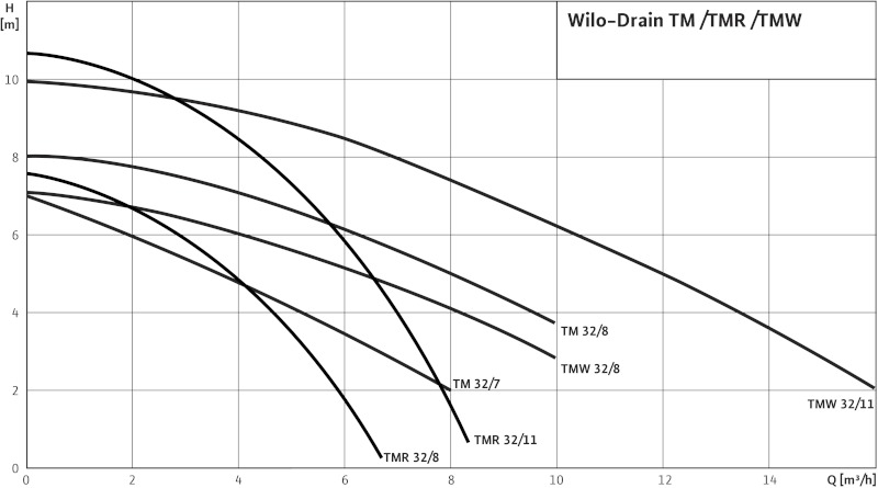 Насос Wilo-Drain TMW32/8
