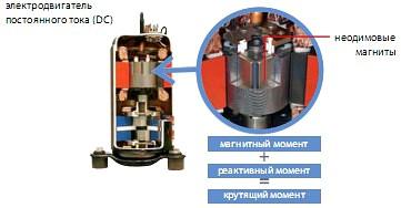 Бесконтактный двигатель постоянного тока в приводе ротационного компрессора
