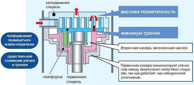 Бесконтактный двигатель постоянного тока в приводе спирального компрессора