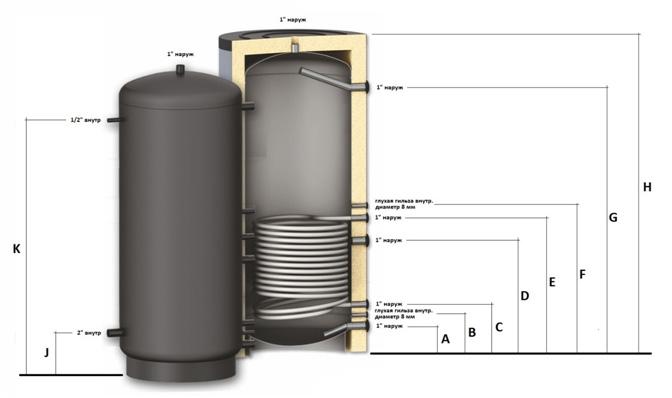 Размеры бойлера косвенного нагрева SOLAR SS из нержавеющей стали AISI 304