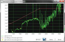 Мотор-Тестер МТ10Д Диагностика вторичных цепей зажигания автомобилей