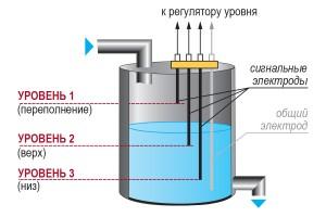 Пример применения