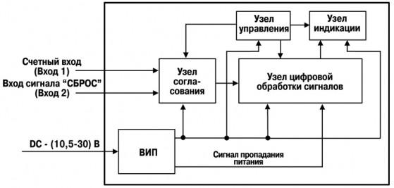 Функциональная схема прибора