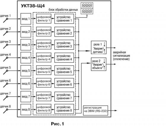 Устройство контроля температуры восьмиканальное с аварийной сигнализацией ОВЕН УКТ38-Щ4. Функциональная схема