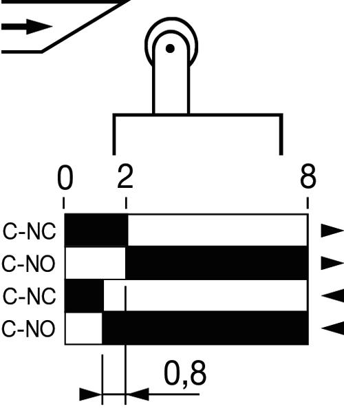Диаграмма работы контактной группы MTB4-MS7110
