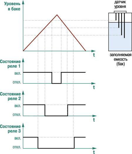 Функциональная схема ОВЕН САУ-М6