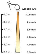 Зависимость скорости потока воздуха от высоты на примере тепловой завесы Frico AD-200