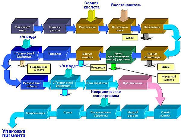 Производство диоксида титана из ильменитового концентрата