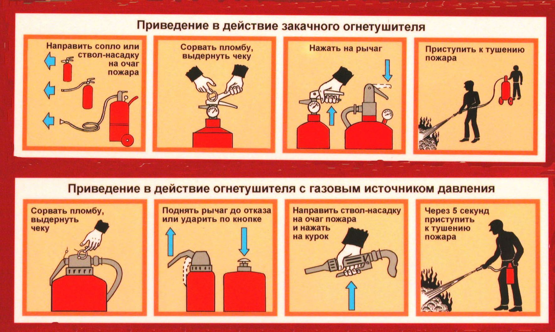 Принцип тушения порошковым огнетушителем