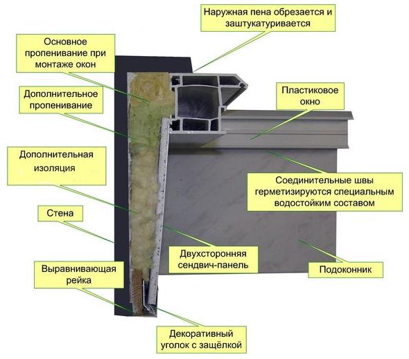 Конструкция ПВХ откоса с сэндвич-панелью (в разрезе)