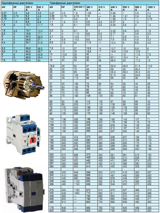 таблица подбора силы тока  при заданной мощности нагрузки выбор контактора контактор сигма sigma