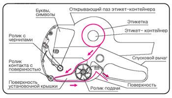 Схема устройства этикет-пистолета